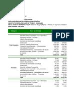 Población Ocupada Formal Informal 2007 - 2009