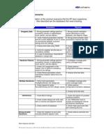 RF Optimization Scenarios
