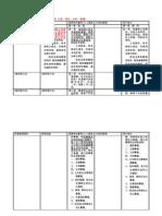 土地徵收條例條文對照表-20111213協商結論-20111213表決情形