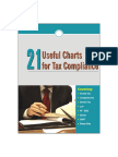21 Usuful Chart for Tax Compliance