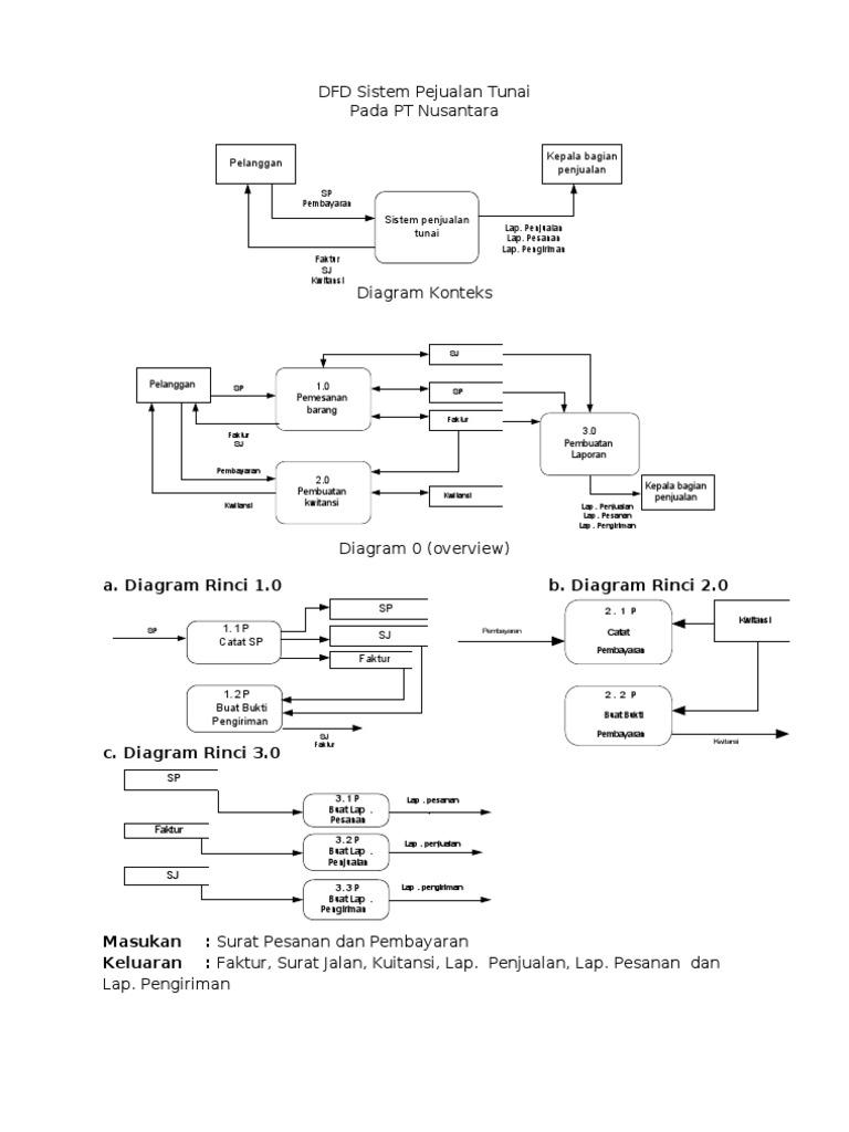 Contoh dfd sistem penjualan tunai ccuart Choice Image
