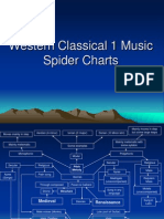 Western Classical 1 Music Spider Charts