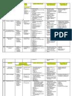 Cuadro de agentes bacterianos_Práctica de profundización de Bacteriología y Micología Veterinaria