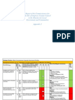 Appendix 3 Corporate Governance Priorities (Q2 Position)