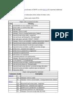 Basic Specification of SMTP Errors
