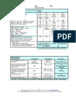 E and M Documentation and Coding Worksheet | E&M Audit Worksheet