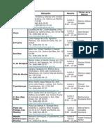 Direct Ofic Rec Portal Fiscal 2011