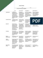 Rubric for Modifiers Lesson Presentation