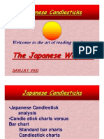 Japanese Candlestick