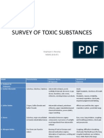 Survey of Toxic Substances - Gopirajan j. Rasamy