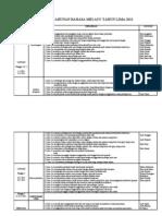 Rancangan Pelajaran Tahunan Bahasa Melayu Tahun 5 (2012)