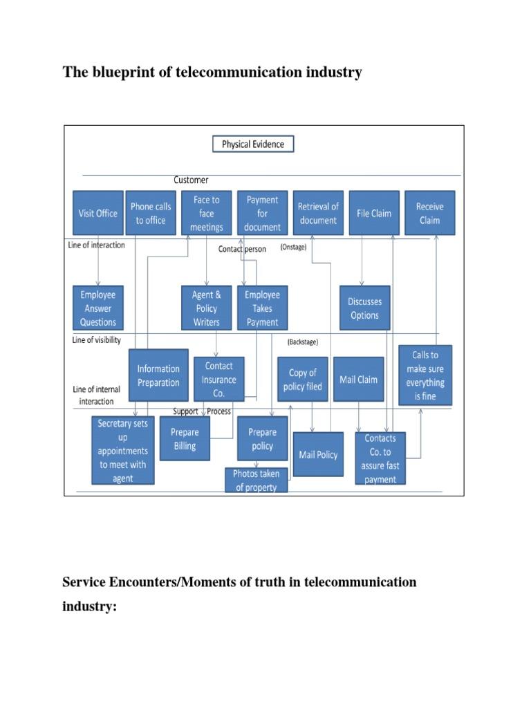 The blueprint of telecommunication industry retail marketing malvernweather Choice Image