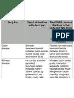 body parts 5