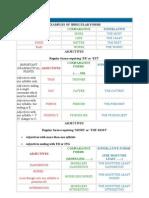Useful English Grammar Tables