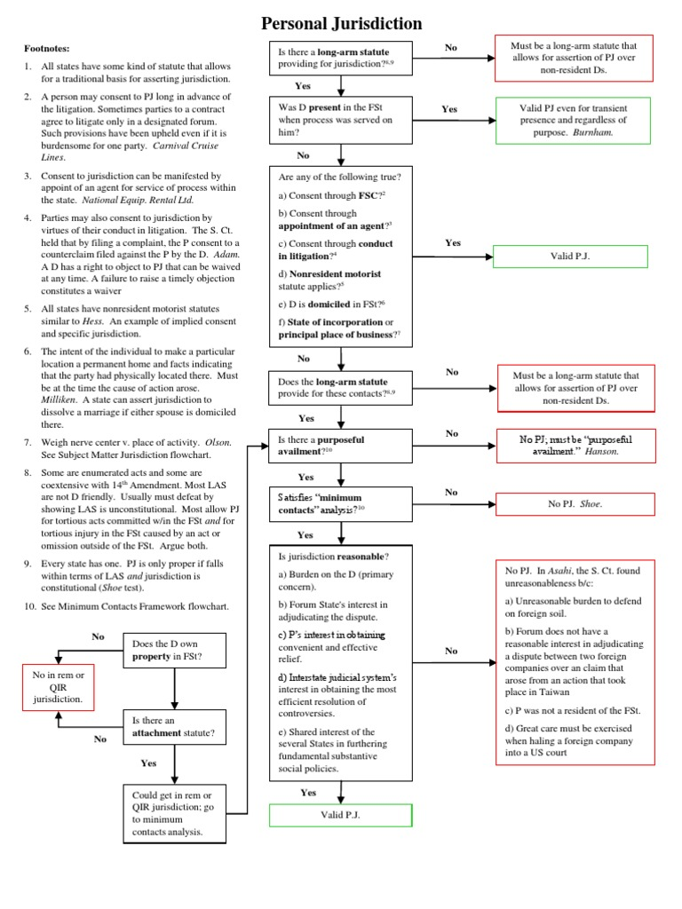 Civil procedure personal jurisdiction flowchart minimum contacts civil procedure personal jurisdiction flowchart minimum contacts personal jurisdiction geenschuldenfo Images