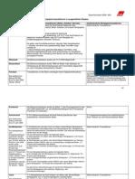 Tabelle Besteuerung Wertpapiertransaktionen Stand November 2009 2