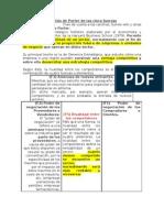 Análisis de Porter de las cinco fuerzas