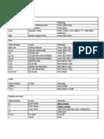Arranged List of Prescription Abbreviations