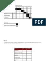 Carta Gantt de la producción de una proteína intracelular