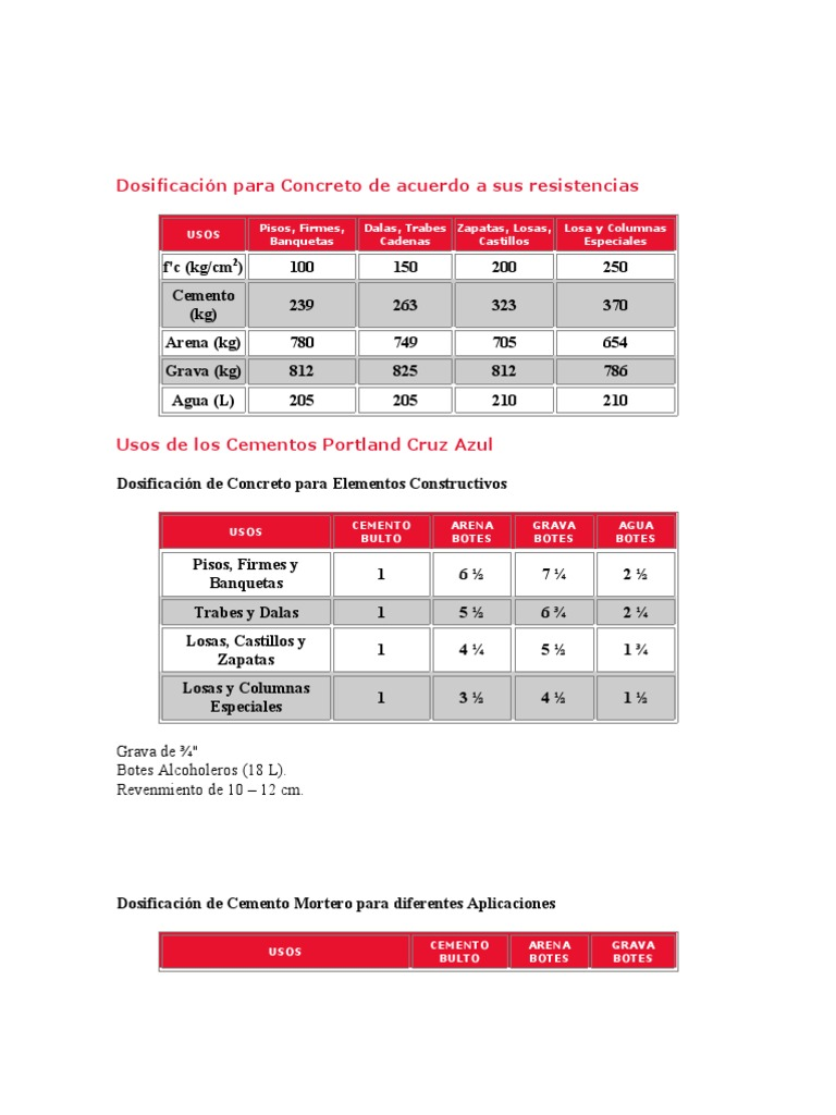 Dosificaci n para concreto de acuerdo a sus resistencias for Cuantas tilapias por metro cubico