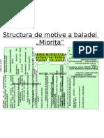 Structura de Motive a Baladei