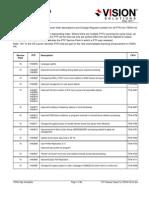PTF Release Report for iTERA HA 6.0