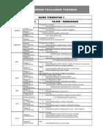 Rancangan Tahunan ScienceF1-2012 RAZSYA