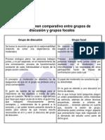 Comparativa entre Grupos de Discusión y Focus Group o grupos focales