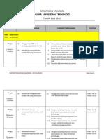 Rancangan Pengajaran Tahunan KSSR Dunia Sains & Teknologi Tahun 2, 2012