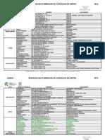 Moradas das Farmácias do concelho de Sintra (2012)