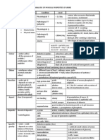 Analysis of Physical Properties of Urine