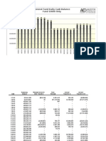 General Fund Daily Balance