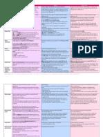 Comparative Table_Habeas Corpus v Writ of Amparo v Habeas Data
