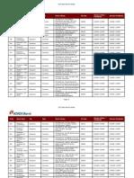ICICI Bank Timing List of Bangalore