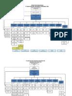 StrukturOrganisasi BNI
