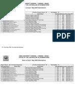 ACU Rank List 2009