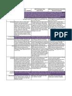 TI, FSD & SEC Comparison Chart