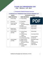 1 Klasifikasi API