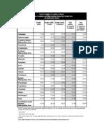 2010 Maine Estimated Livable Wage