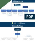 Organigrama Ministerio DDSS Nación