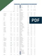 Revit Structure 2012 Commands and Shortcuts