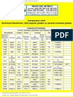 Comparison Chart -- Aluminium_ USA Popular Grades V