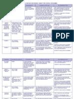 Communicable Disease Chart Rev 3 06