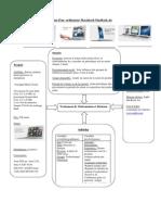 Analyse Du Comportement Mac Book Air
