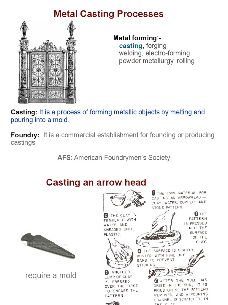 Metal Casting Processes Metalworking Silicon Dioxide Forge Welding Diagram