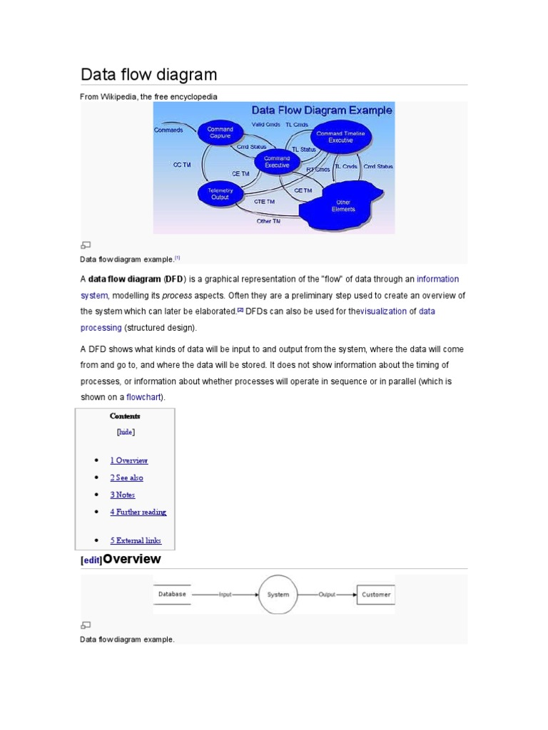 Data flow diagram systems engineering software design ccuart Choice Image