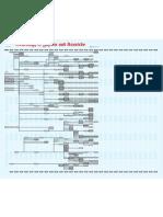 Karate Geneology Map Dates and Wado