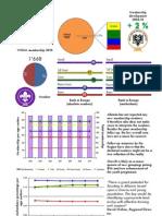 Albania Membership Report