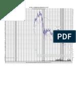 Lvlt Chart
