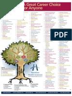 Health Care Career Tree